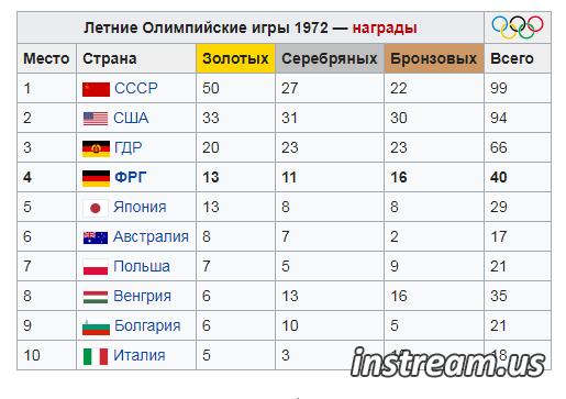 Итоги Олимпиады 1972 года турнирная таблица