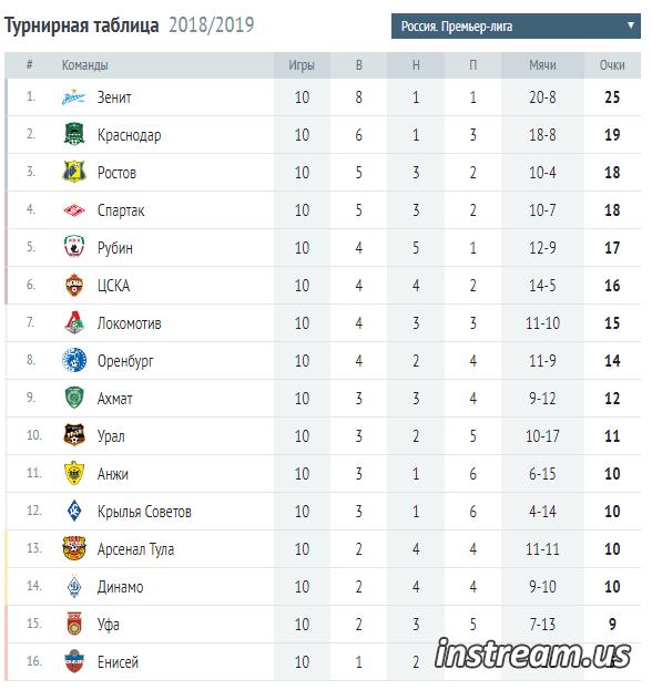 Футбол России Премьер Лига 2018-2019 турнирная таблица и результаты