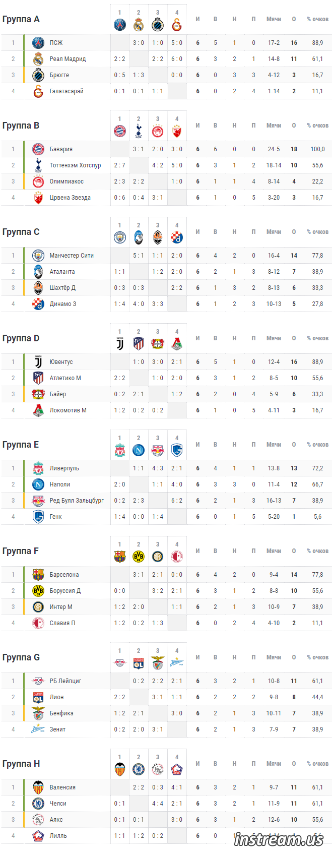 Лига Чемпионов 2019-2020 групповой этап расписание матчей календарь
