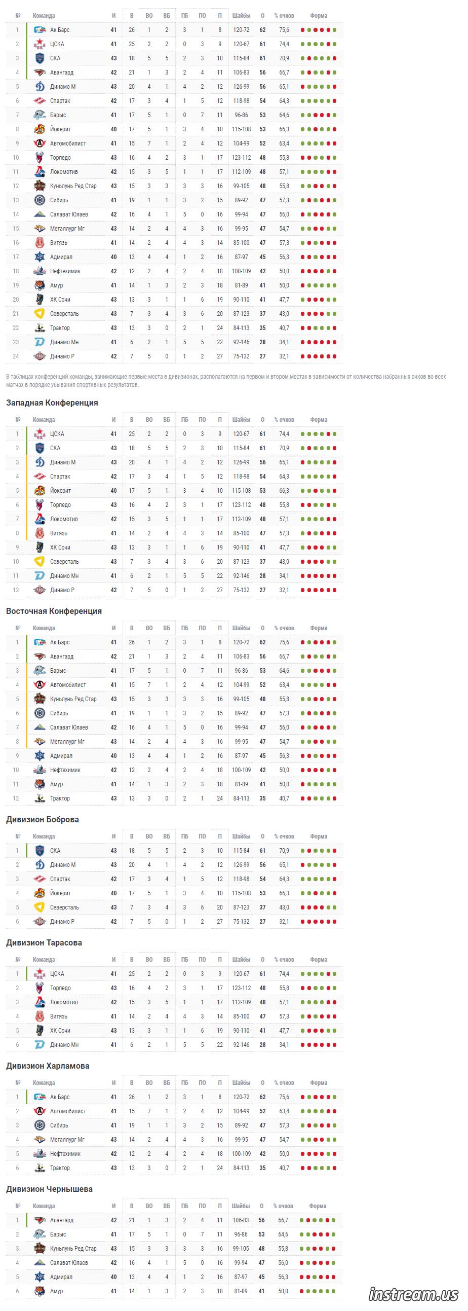 КХЛ 2019-2020 турнирная таблица