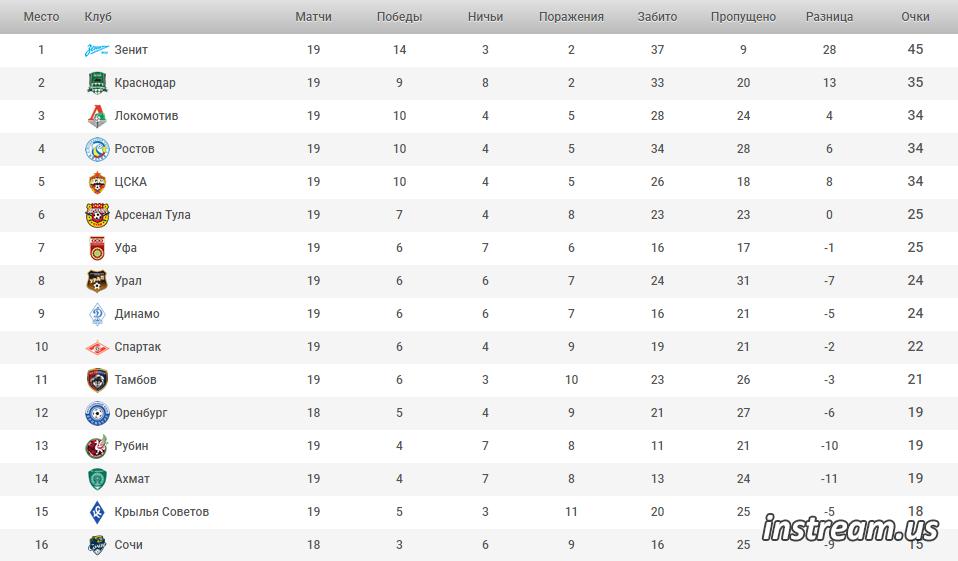 РФПЛ 2019-2020 турнирная таблица и результаты