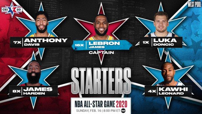 Матч всех звезд НБА 2020 составы команд