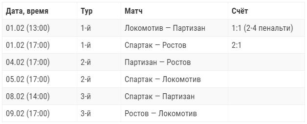 Кубок Матч Премьер 2020 турнирная таблица