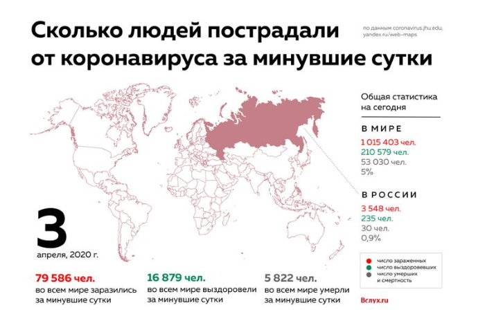 статистика коронавируса на 3 апреля 2020