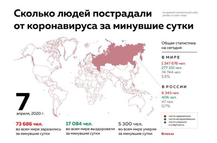 Коронавирус в мире на 7 апреля 2020 год онлайн карта