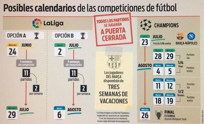 План по возвращению футбола в Испании и ожидаемое возвращение Евролиг