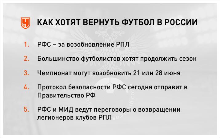 Когда возобновится Чемпионат России по футболу 2020