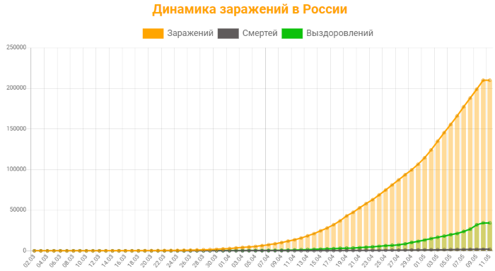 Коронавирус статистика в России